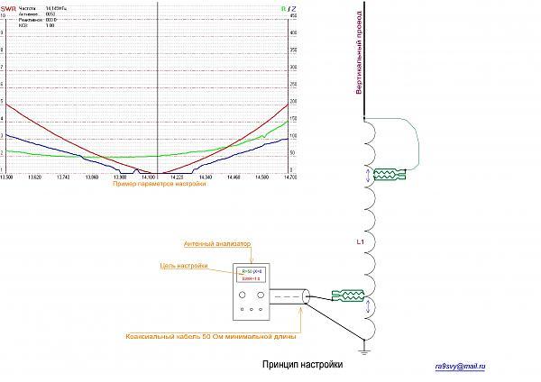 Нажмите на изображение для увеличения.  Название:Принцип настройки балконной антенны.JPG Просмотров:160 Размер:751.3 Кб ID:112280