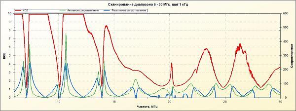 Нажмите на изображение для увеличения.  Название:6-30МГц 17.11.2013г.jpg Просмотров:163 Размер:195.8 Кб ID:114844