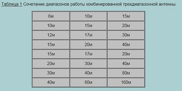 Нажмите на изображение для увеличения.  Название:таблица.jpg Просмотров:317 Размер:44.5 Кб ID:115917