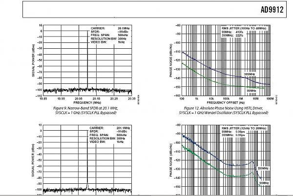 Нажмите на изображение для увеличения.  Название:AD9912 спкктр от AD.JPG Просмотров:1053 Размер:112.1 Кб ID:11878