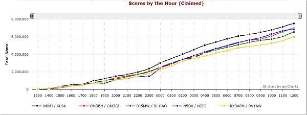 Нажмите на изображение для увеличения.  Название:scores-by-hour.jpg Просмотров:110 Размер:139.2 Кб ID:122501