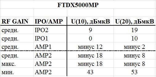 Название: Sens_FTDX5000MP.png Просмотров: 1121  Размер: 11.2 Кб