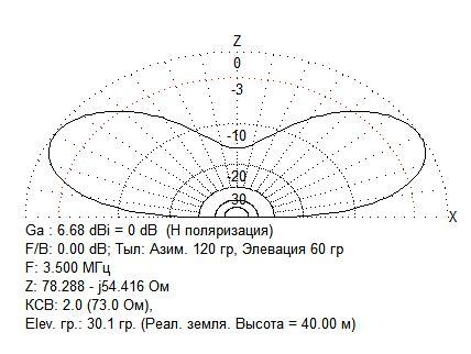 Название: 3.5 диполь+1 резона&#109.JPG Просмотров: 1050  Размер: 37.0 Кб