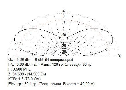Название: 3.5 дполь+4 резонат&#108.JPG Просмотров: 1043  Размер: 37.8 Кб