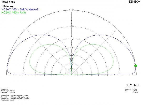 Нажмите на изображение для увеличения.  Название:HC2AO island vertical Radiation .JPG Просмотров:79 Размер:102.5 Кб ID:130530