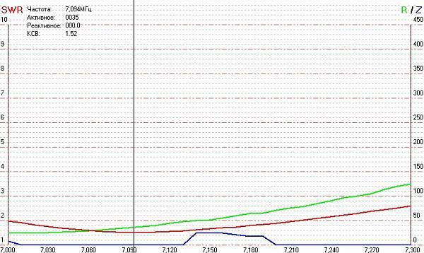 Нажмите на изображение для увеличения.  Название:antenna_graph_7_120215.jpg Просмотров:46 Размер:148.5 Кб ID:134624