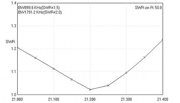 Нажмите на изображение для увеличения.  Название:34XAC1510 SWR.jpg Просмотров:109 Размер:22.8 Кб ID:137703