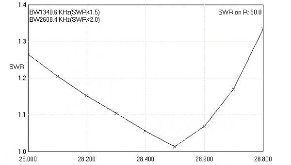 Нажмите на изображение для увеличения.  Название:34XAC1510 SWR 28.jpg Просмотров:1156 Размер:23.4 Кб ID:137707