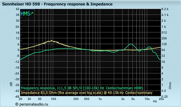 Нажмите на изображение для увеличения.  Название:Sennheiser_HD 598_fr_impedance.png Просмотров:121 Размер:81.7 Кб ID:138638