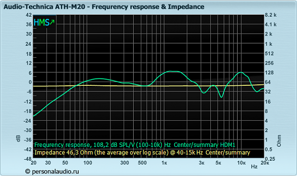 Нажмите на изображение для увеличения.  Название:Audio-Technica_ATH-M20_fr_impedance.png Просмотров:69 Размер:81.2 Кб ID:138646