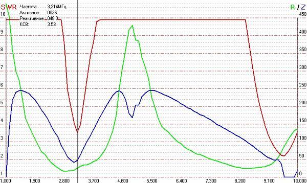 Нажмите на изображение для увеличения.  Название:antenna_graph_2.jpg Просмотров:106 Размер:165.4 Кб ID:151124
