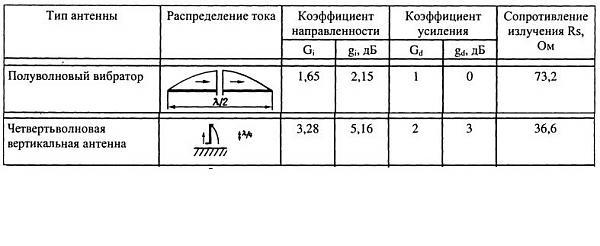 Нажмите на изображение для увеличения.  Название:диполь и штырь.JPG Просмотров:70 Размер:73.8 Кб ID:151425