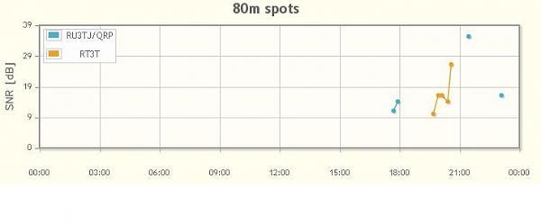 Нажмите на изображение для увеличения.  Название:RU3TJ vs RT3T.JPG Просмотров:32 Размер:16.9 Кб ID:160528