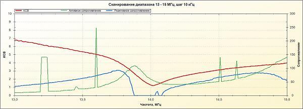 Нажмите на изображение для увеличения.  Название:график  ант 20 м .jpg Просмотров:18 Размер:156.7 Кб ID:171473