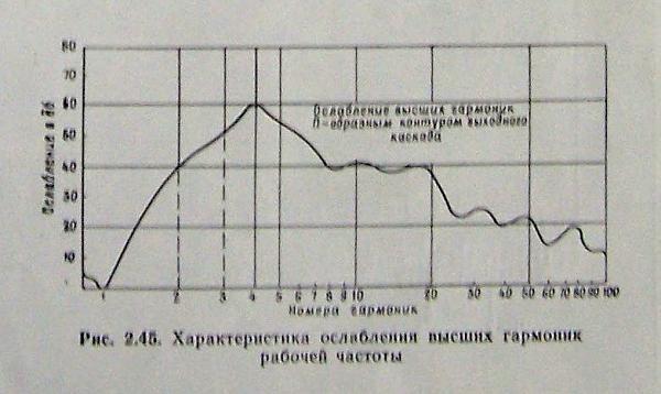 Нажмите на изображение для увеличения.  Название:ослабление гармоник П контура УМ Р-140.jpg Просмотров:24 Размер:80.7 Кб ID:176668