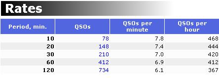 Название: rates.png Просмотров: 895  Размер: 5.1 Кб