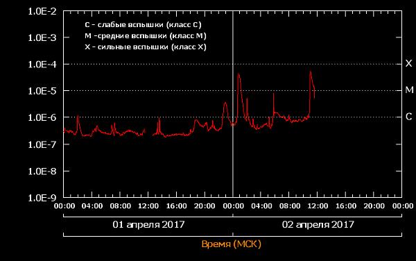 Нажмите на изображение для увеличения.  Название:flares_20170402.png Просмотров:13 Размер:8.2 Кб ID:185053