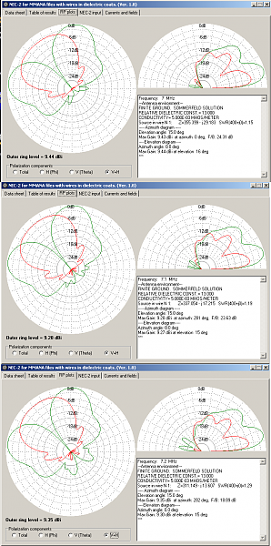 Нажмите на изображение для увеличения.  Название:7 мгц NEC-2 for MMANA.png Просмотров:30 Размер:114.5 Кб ID:185898