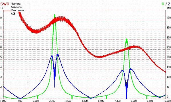 Нажмите на изображение для увеличения.  Название:UA4PA-antenna_graph_1-10.jpg Просмотров:228 Размер:167.3 Кб ID:19278