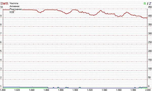 Нажмите на изображение для увеличения.  Название:UA4PA-antenna_graph_1,8.jpg Просмотров:182 Размер:146.6 Кб ID:19281