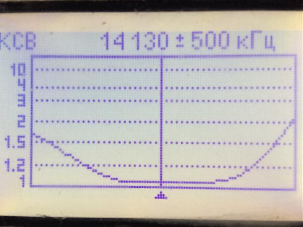 Нажмите на изображение для увеличения.  Название:RM4F-stack20m-SWR.jpg Просмотров:5 Размер:690.4 Кб ID:196333