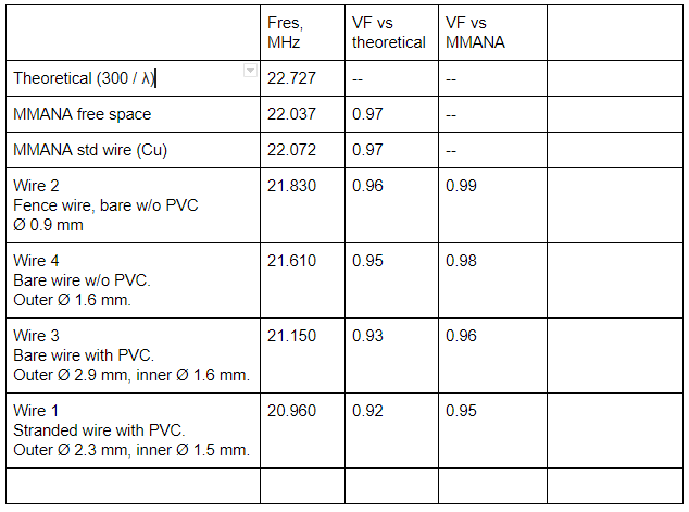 Нажмите на изображение для увеличения.  Название:VC-factor-experiments.PNG Просмотров:0 Размер:23.6 Кб ID:197628