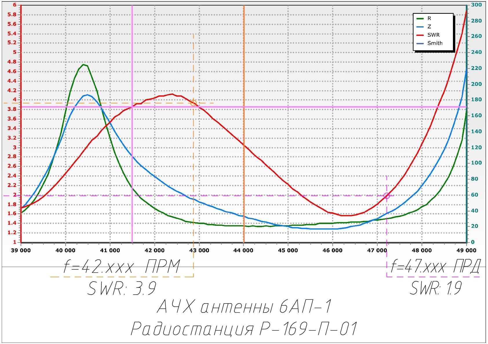 Нажмите на изображение для увеличения.  Название:6АП-1 АЧХ форум-001.jpg Просмотров:6 Размер:584.4 Кб ID:197983