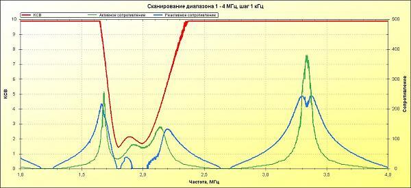 Нажмите на изображение для увеличения.  Название:1-4МГц_DL2KQ_28.10..jpg Просмотров:20 Размер:97.2 Кб ID:198481