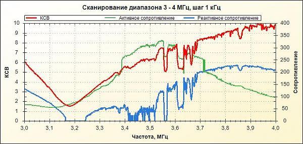 Нажмите на изображение для увеличения.  Название:вертикал без фидера 3,5 МГц.jpg Просмотров:4 Размер:64.9 Кб ID:199188