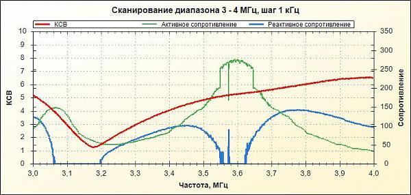 Нажмите на изображение для увеличения.  Название:вертикал без фидера 3,5 МГц 6 радиалов.jpg Просмотров:5 Размер:59.6 Кб ID:199227