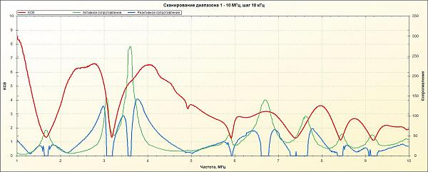 Нажмите на изображение для увеличения.  Название:вертикал без фидера 1 - 10 МГц 6 радиалов.jpg Просмотров:5 Размер:129.9 Кб ID:199228