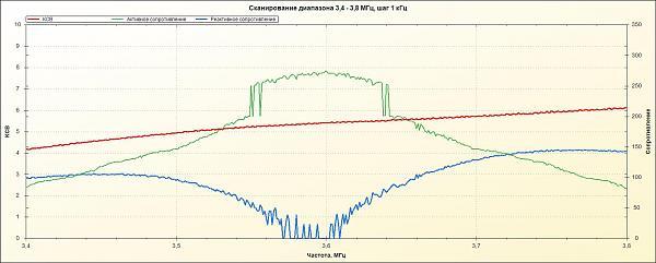 Нажмите на изображение для увеличения.  Название:вертикал с фидером 3,5 МГц 6 радиалов.jpg Просмотров:10 Размер:111.2 Кб ID:199242