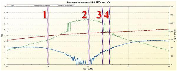 Нажмите на изображение для увеличения.  Название:вертикал с фидером 3,5 МГц 6 радиалов.jpg Просмотров:4 Размер:153.0 Кб ID:199256