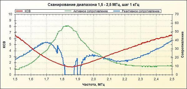 Нажмите на изображение для увеличения.  Название:вертикал  1,8 МГц 1000пФ.jpg Просмотров:2 Размер:60.7 Кб ID:200289