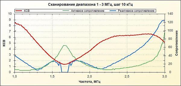 Нажмите на изображение для увеличения.  Название:вертикал без фидера 1,8 МГц 6 радиалов.jpg Просмотров:1 Размер:54.9 Кб ID:200290