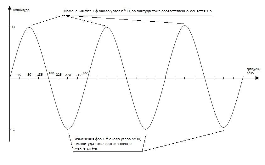 Нажмите на изображение для увеличения.  Название:Sinus_peak.jpg Просмотров:14 Размер:51.0 Кб ID:203173