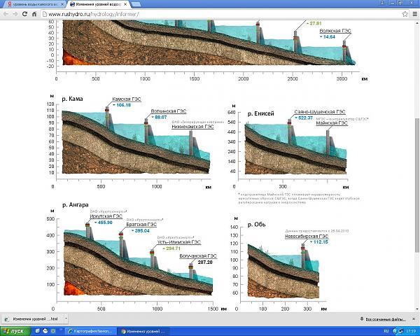Нажмите на изображение для увеличения.  Название:Уровни воды.JPG Просмотров:12 Размер:217.3 Кб ID:208729