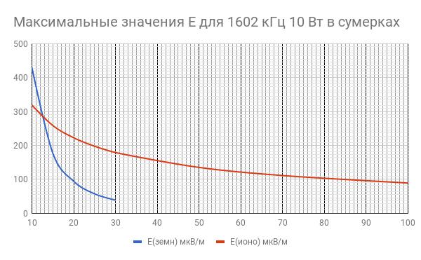 Название: chart.png Просмотров: 111  Размер: 16.4 Кб