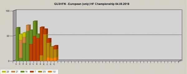 Нажмите на изображение для увеличения.  Название:Statistics for EUHFC - 04.08.2018 - Band by Hour.jpg Просмотров:5 Размер:78.9 Кб ID:215693
