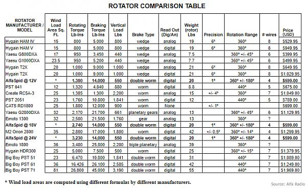 Нажмите на изображение для увеличения.  Название:rotator-comp-tab.jpg Просмотров:51 Размер:417.9 Кб ID:222352