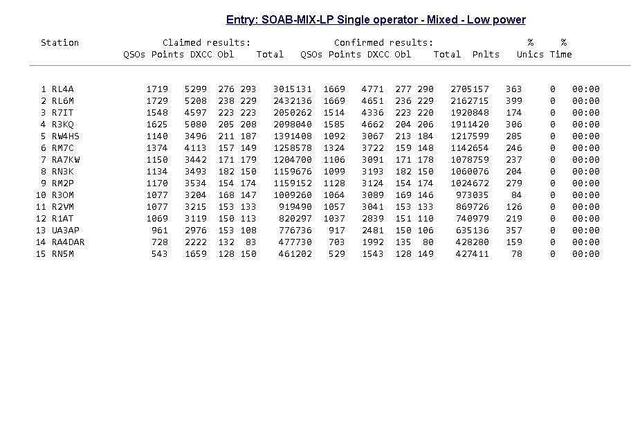 Нажмите на изображение для увеличения.  Название:результаты.jpg Просмотров:11 Размер:158.0 Кб ID:226129