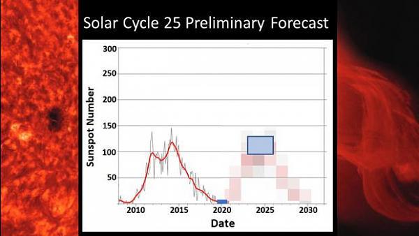 Нажмите на изображение для увеличения.  Название:SolarCycle25.jpg Просмотров:8 Размер:30.2 Кб ID:231645