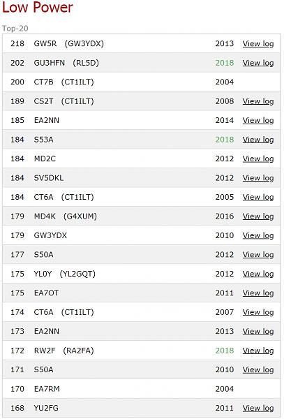 Нажмите на изображение для увеличения.  Название:CQ WW - Best 60 Minute QSO Rates - Google Chrome.jpg Просмотров:5 Размер:205.7 Кб ID:232978