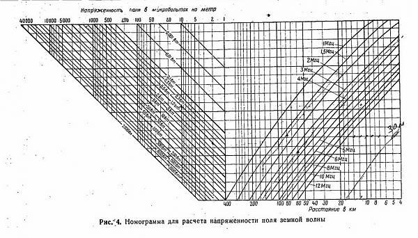 Нажмите на изображение для увеличения.  Название:Дальность связи земной волной.jpg Просмотров:25 Размер:194.4 Кб ID:233783