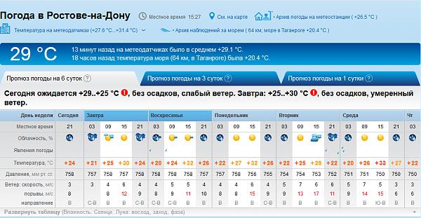 Нажмите на изображение для увеличения.  Название:Погода в Ростове.png Просмотров:2 Размер:82.7 Кб ID:234787