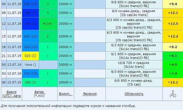 Нажмите на изображение для увеличения.  Название:погода.jpg Просмотров:2 Размер:108.5 Кб ID:236581