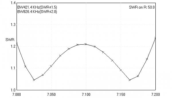 Нажмите на изображение для увеличения.  Название:40 sh wb 15 SWR.png Просмотров:1 Размер:4.7 Кб ID:238179