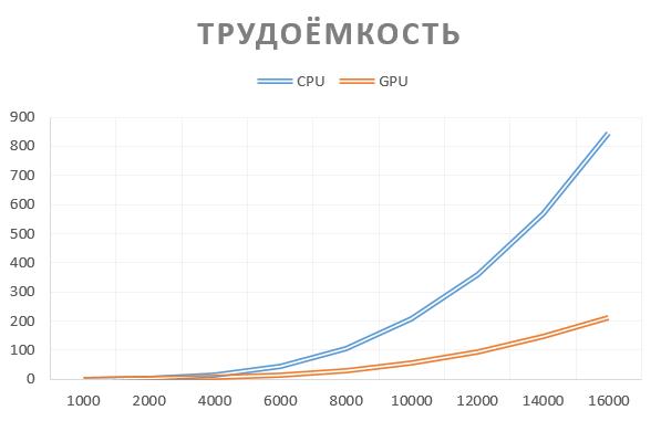 Название: CPU-GPU.png Просмотров: 115  Размер: 18.0 Кб