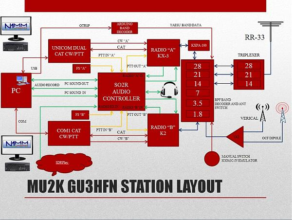 Нажмите на изображение для увеличения.  Название:GU3HFN MU2K Station layout.jpg Просмотров:33 Размер:600.2 Кб ID:241852