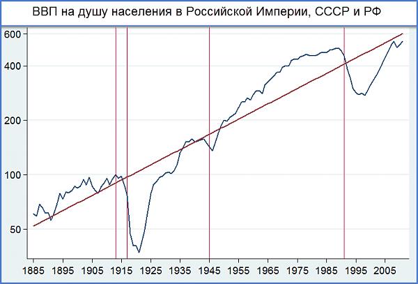 Нажмите на изображение для увеличения.  Название:ввп россии.png Просмотров:27 Размер:16.7 Кб ID:242357